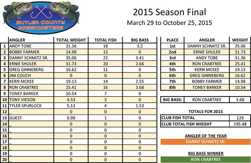 BCB 2015 SEASON FINAL