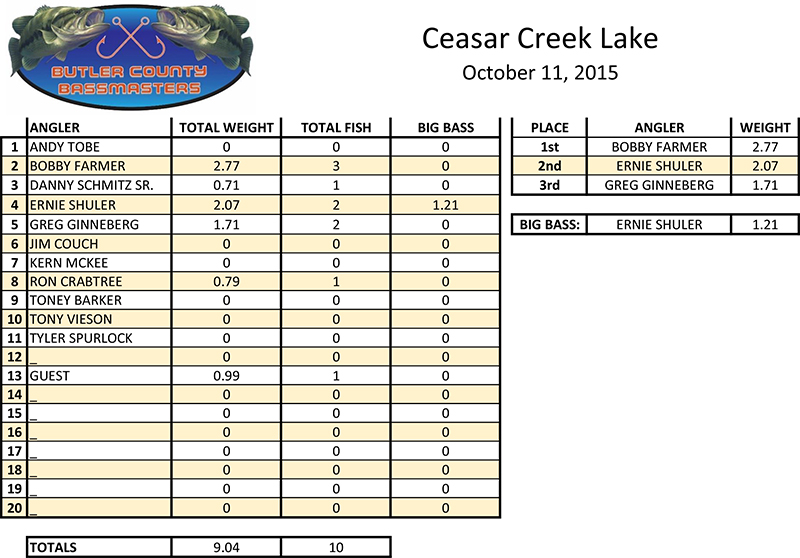 CEASAR-CREEK-LAKE-10-11-2015