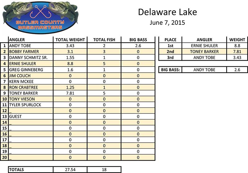 DELAWARE-LAKE-06-07-2015