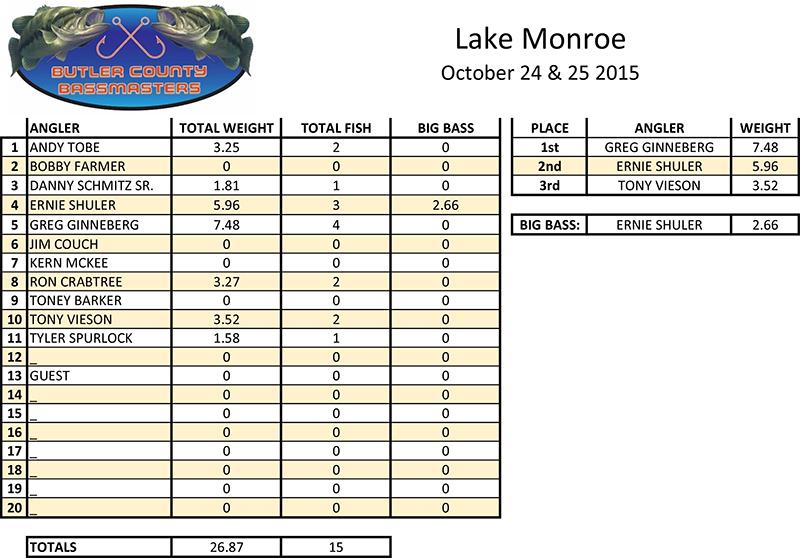 LAKE-MONROE-10-24-25-2015