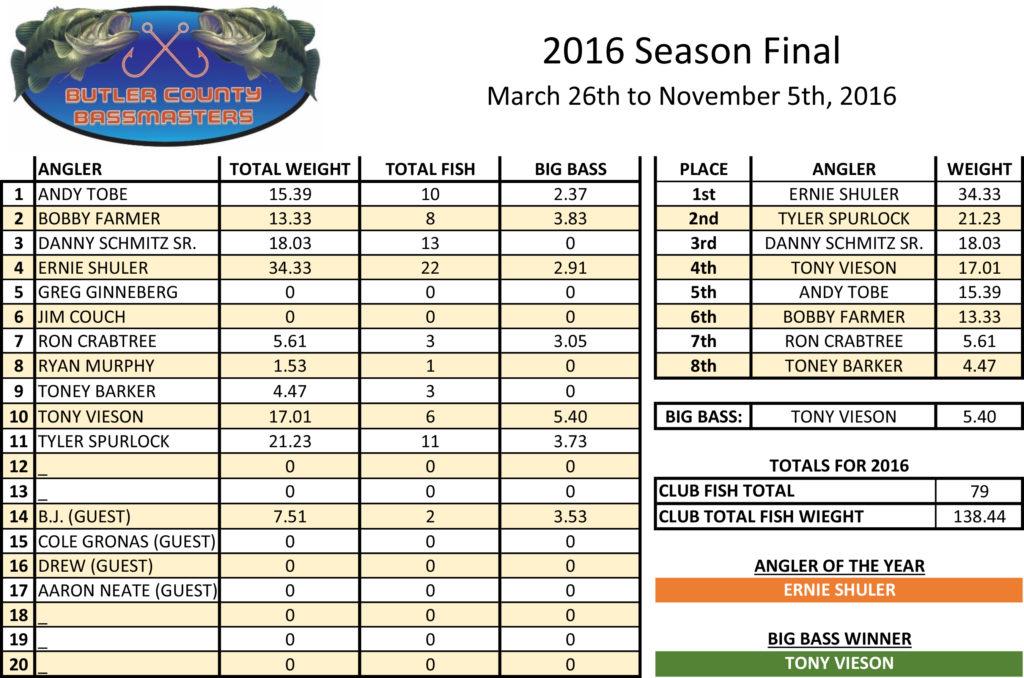 bcb-2016-season-final